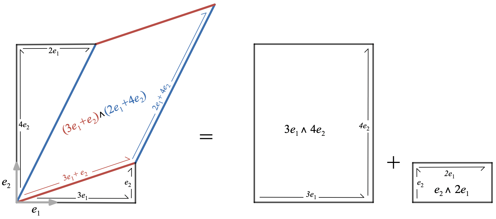 Wedge product in coordinates