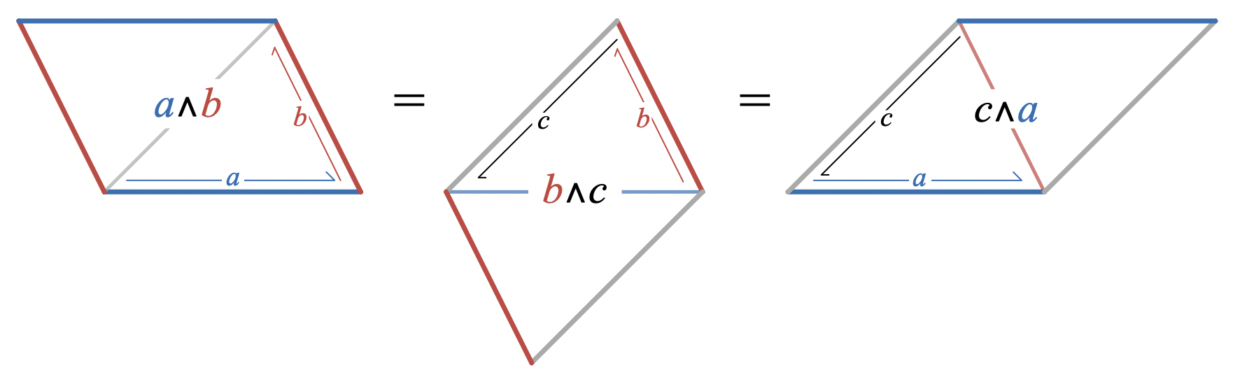 Equal-area parallelograms representing a wedge b, b wedge c, and c wedge a.