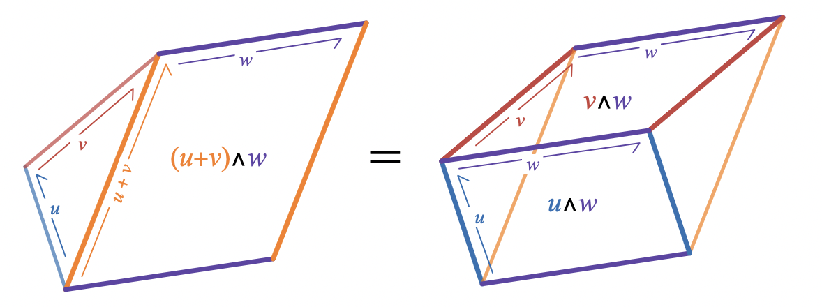 Distributivity of the wedge product