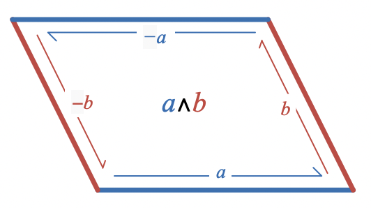 Wedge product of a and b represented as a parallelogram