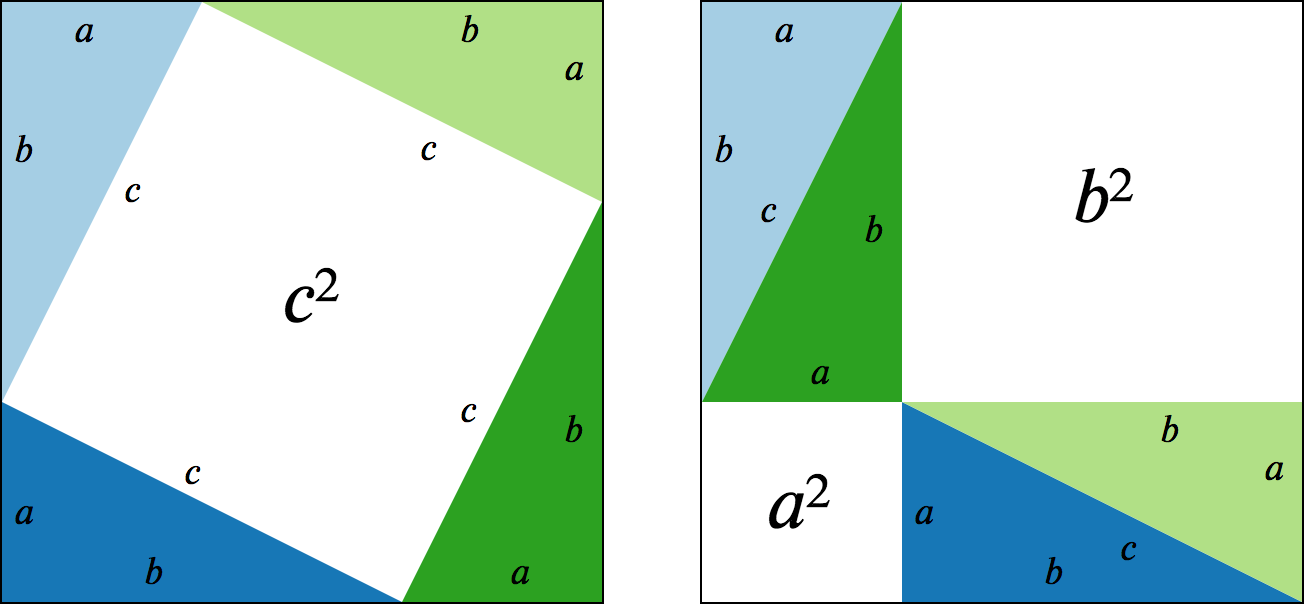Pythagoras' visual proof of the Pythagorean theorem.