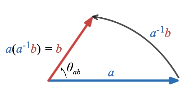 Geometric ratio of a and b