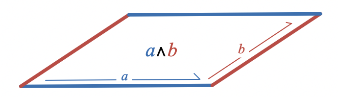 Wedge product of vectors a and b