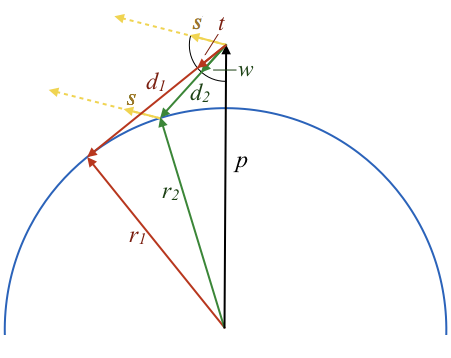Side view sunset diagram